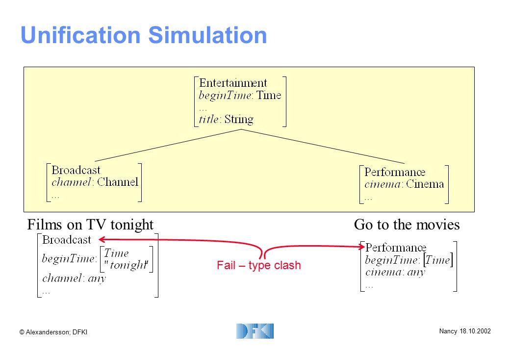 © Alexandersson; DFKI Nancy 18.10.2002 Unification Simulation Films on TV tonightGo to the movies Fail – type clash