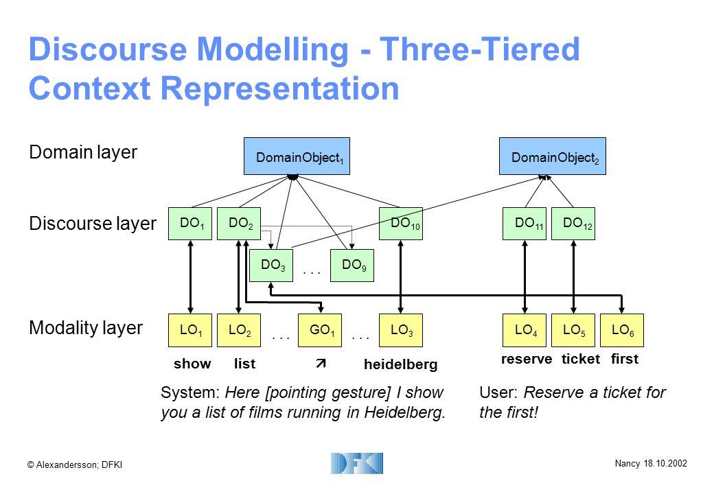 © Alexandersson; DFKI Nancy 18.10.2002 Discourse Modelling - Three-Tiered Context Representation DO 1 DO 2 LO 1 DO 10 DO 3 DO 9 Modality layer Discour
