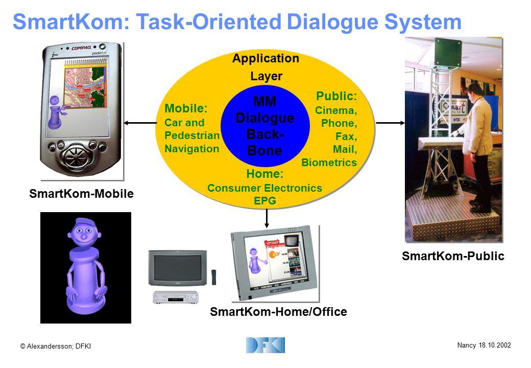 © Alexandersson; DFKI Nancy 18.10.2002 SmartKom: Task-Oriented Dialogue System MM Dialogue Back- Bone Home: Consumer Electronics EPG Public: Cinema, P