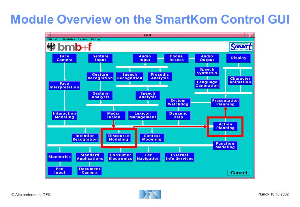 © Alexandersson; DFKI Nancy 18.10.2002 Module Overview on the SmartKom Control GUI