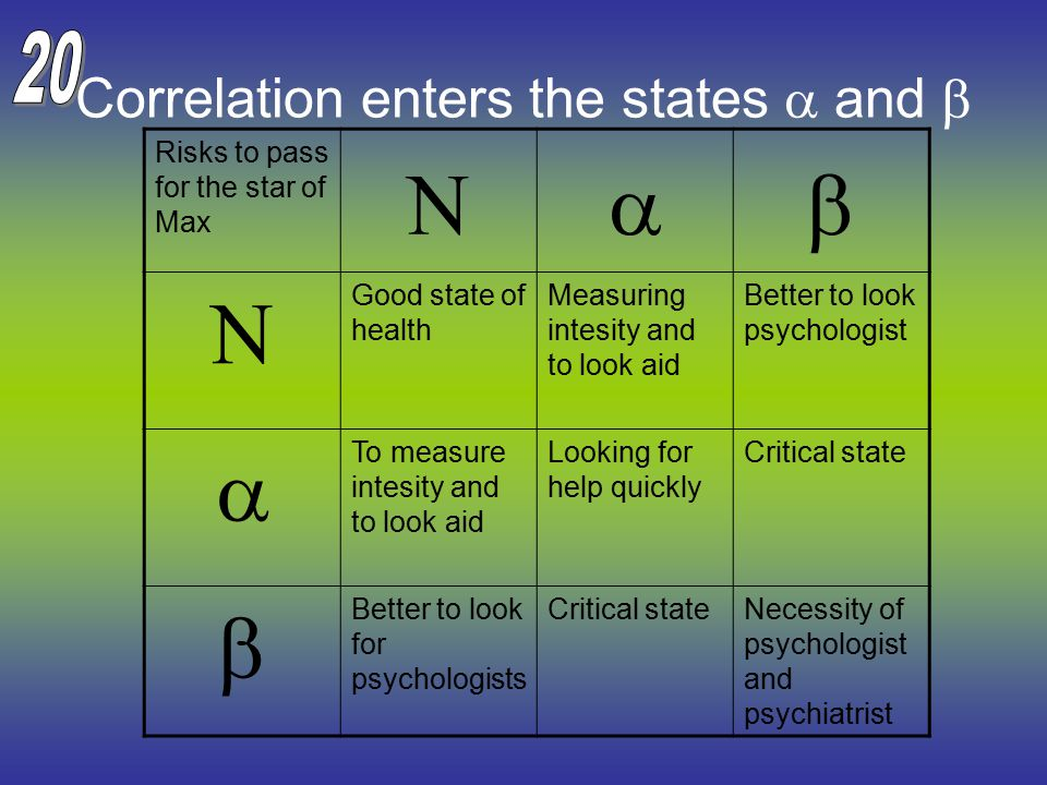 Correlation enters the states  and  Risks to pass for the star of Max   Good state of health Measuring intesity and to look aid Better to look psychologist  To measure intesity and to look aid Looking for help quickly Critical state  Better to look for psychologists Critical stateNecessity of psychologist and psychiatrist