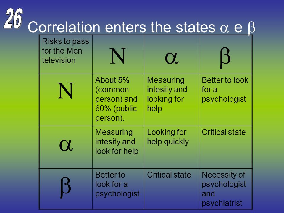 Correlation enters the states  e  Risks to pass for the Men television   About 5% (common person) and 60% (public person).