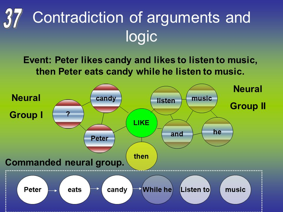 Contradiction of arguments and logic Event: Peter likes candy and likes to listen to music, then Peter eats candy while he listen to music.