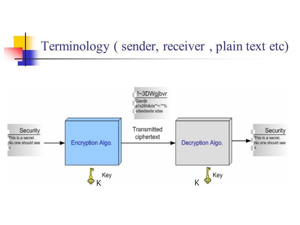 Terminology ( sender, receiver, plain text etc)