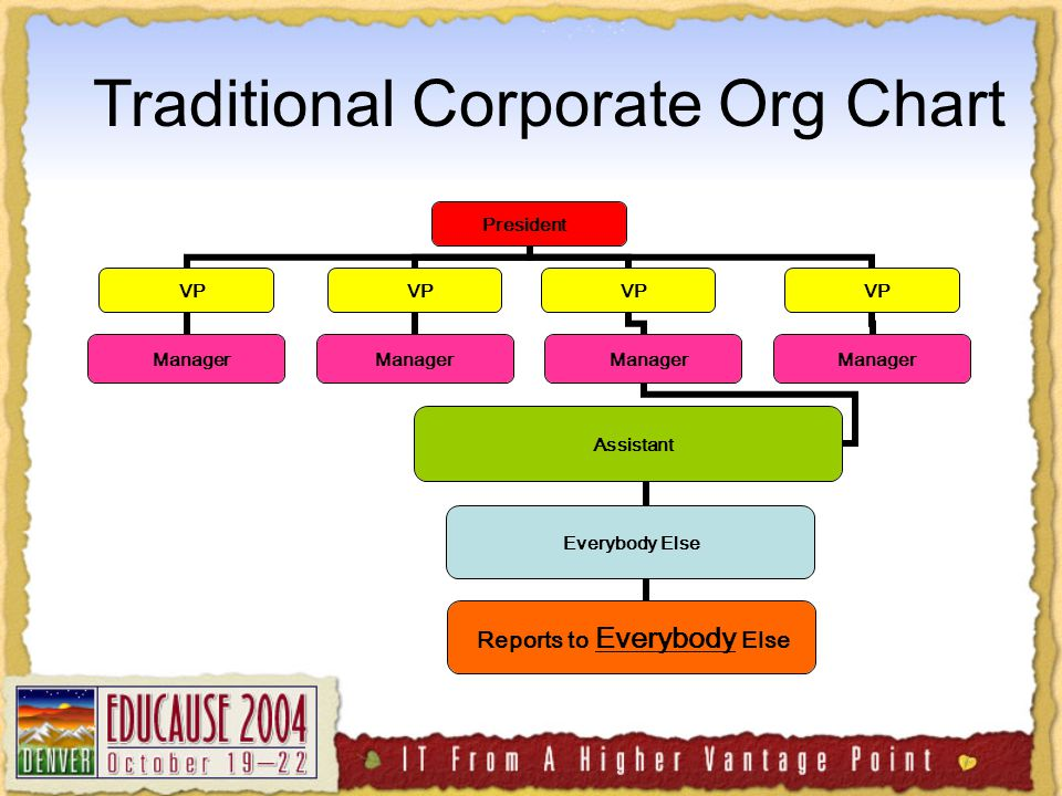 Everybody Else Reports to Everybody Else Traditional Corporate Org Chart