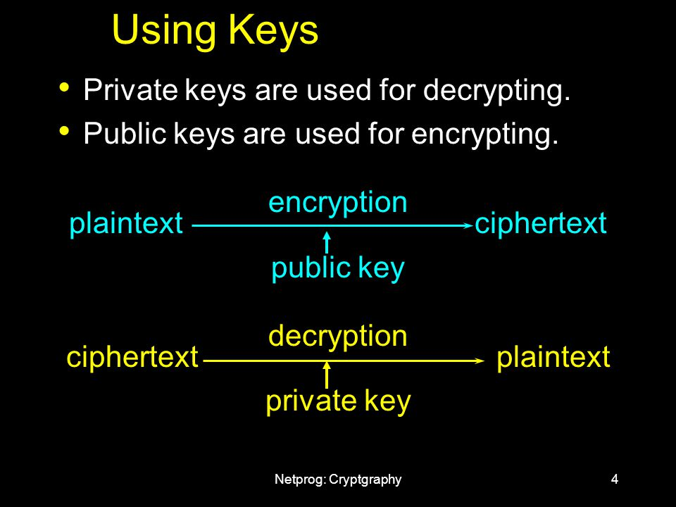 Netprog: Cryptgraphy4 Private keys are used for decrypting.