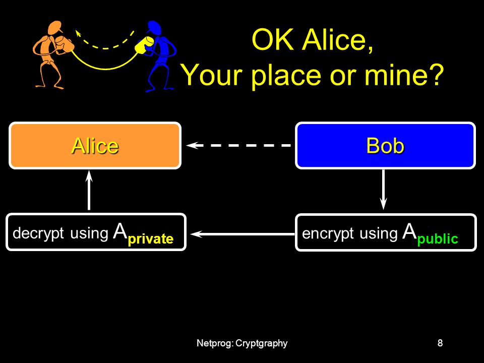 Netprog: Cryptgraphy8 OK Alice, Your place or mine.
