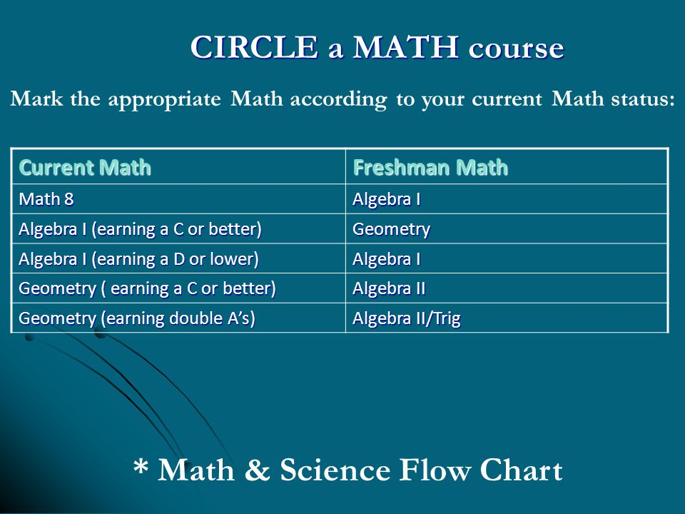 CIRCLE a MATH course Mark the appropriate Math according to your current Math status: Current Math Freshman Math Math 8 Algebra I Algebra I (earning a C or better) Geometry Algebra I (earning a D or lower) Algebra I Geometry ( earning a C or better) Algebra II Geometry (earning double A's) Algebra II/Trig * Math & Science Flow Chart