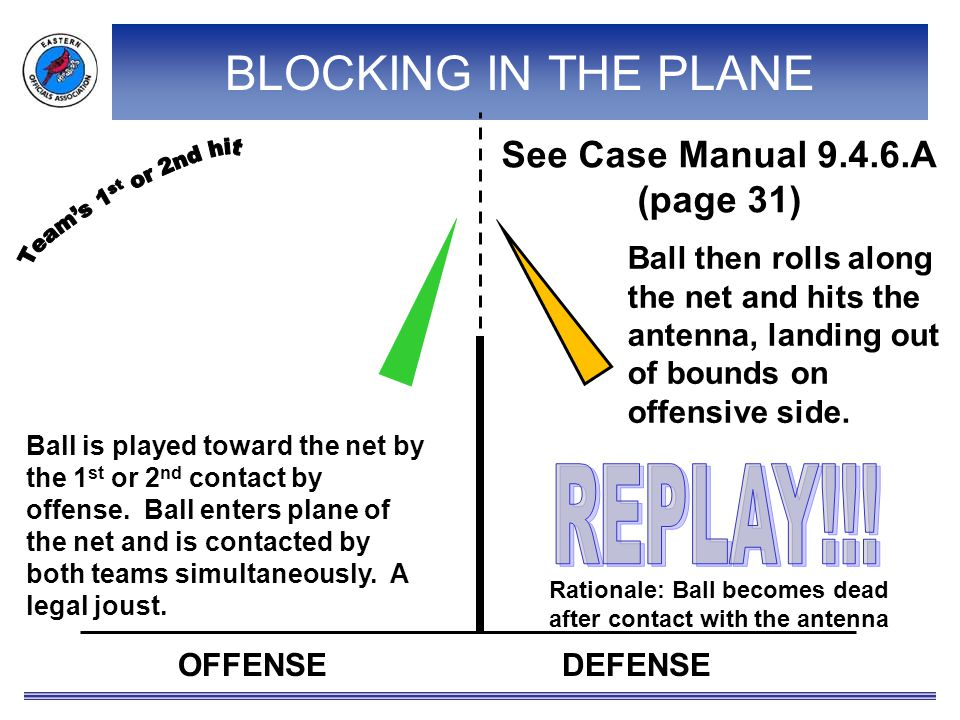 OFFENSEDEFENSE Ball is played toward the net by the 1 st or 2 nd contact by offense.
