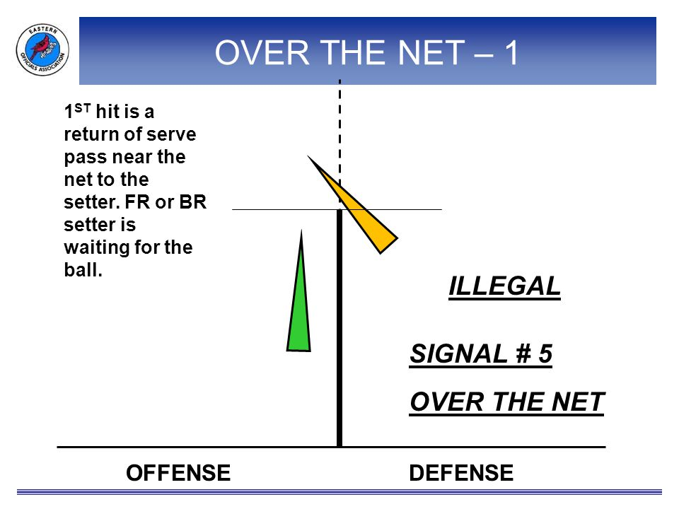 OVER THE NET – 1 OFFENSEDEFENSE 1 ST hit is a return of serve pass near the net to the setter.
