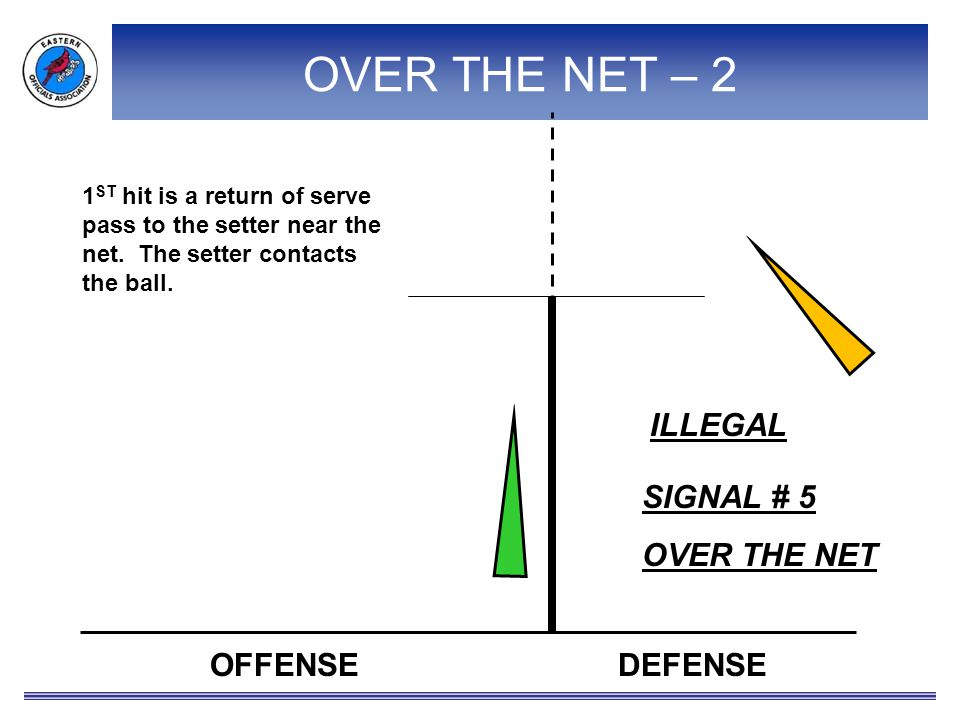 OFFENSEDEFENSE 1 ST hit is a return of serve pass to the setter near the net.