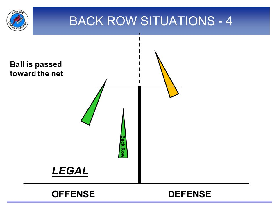 OFFENSEDEFENSE Back Row Ball is passed toward the net LEGAL BACK ROW SITUATIONS - 4