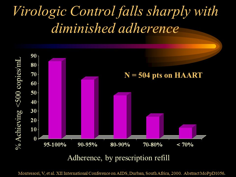 Virologic Control falls sharply with diminished adherence Adherence, by prescription refill % Achieving <500 copies/mL N = 504 pts on HAART Montessori, V, et al.