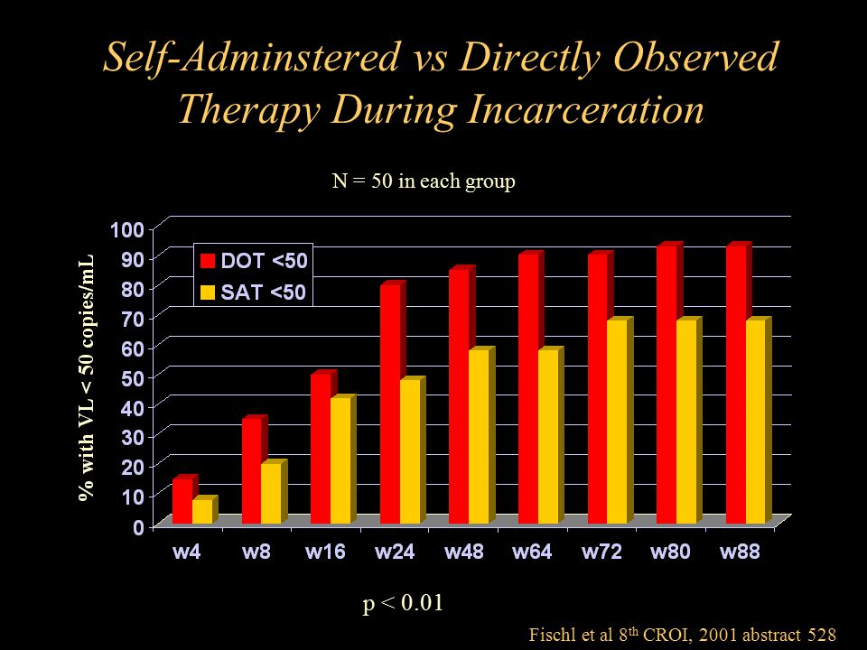 Self-Adminstered vs Directly Observed Therapy During Incarceration Fischl et al 8 th CROI, 2001 abstract 528 p < 0.01 N = 50 in each group