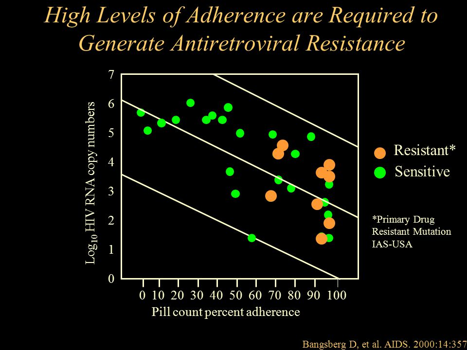 High Levels of Adherence are Required to Generate Antiretroviral Resistance Pill count percent adherence Log 10 HIV RNA copy numbers 7 0 1 2 3 4 5 6 0102030405060708090100 Resistant* Sensitive *Primary Drug Resistant Mutation IAS-USA Bangsberg D, et al.