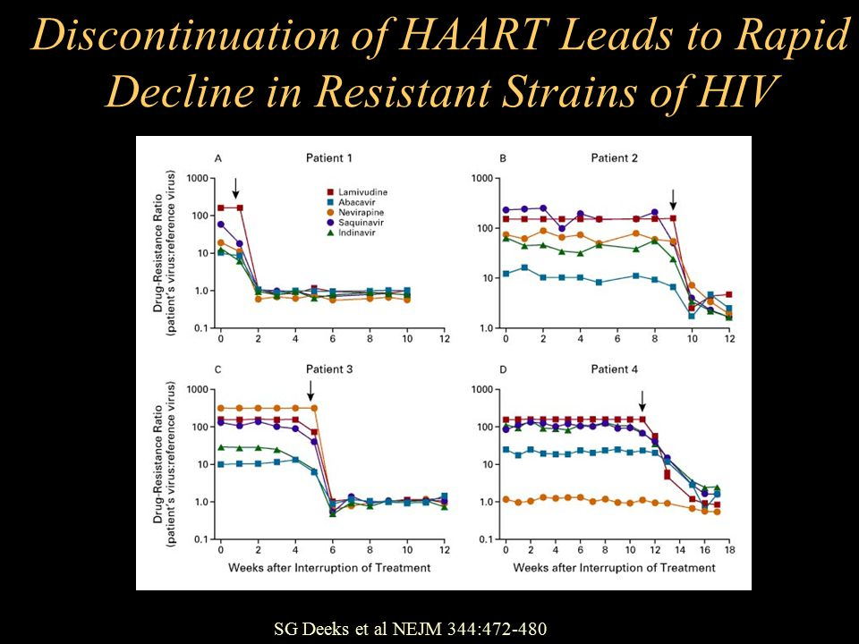 Discontinuation of HAART Leads to Rapid Decline in Resistant Strains of HIV SG Deeks et al NEJM 344:472-480