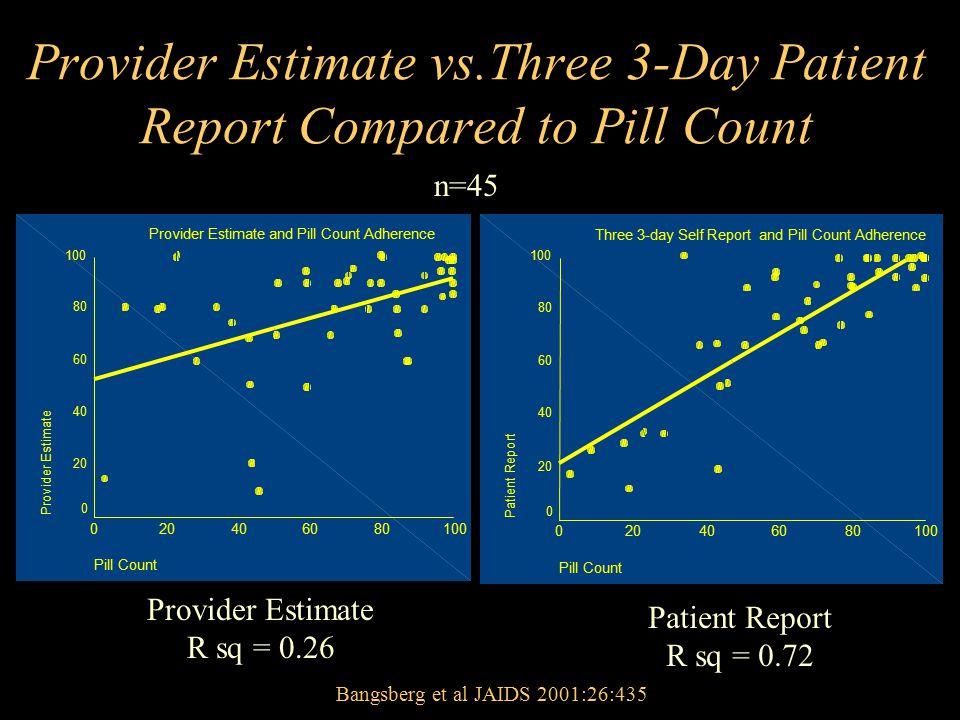 Provider Estimate vs.Three 3-Day Patient Report Compared to Pill Count Provider Estimate R sq = 0.26 Patient Report R sq = 0.72 Bangsberg et al JAIDS 2001:26:435 n=45