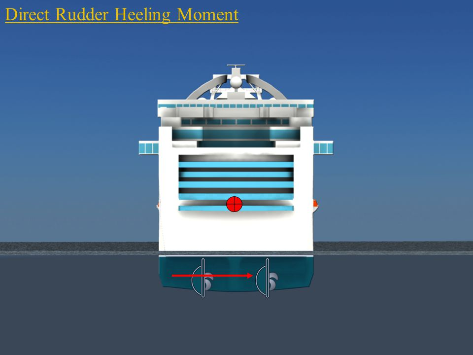 Direct Rudder Heeling Moment