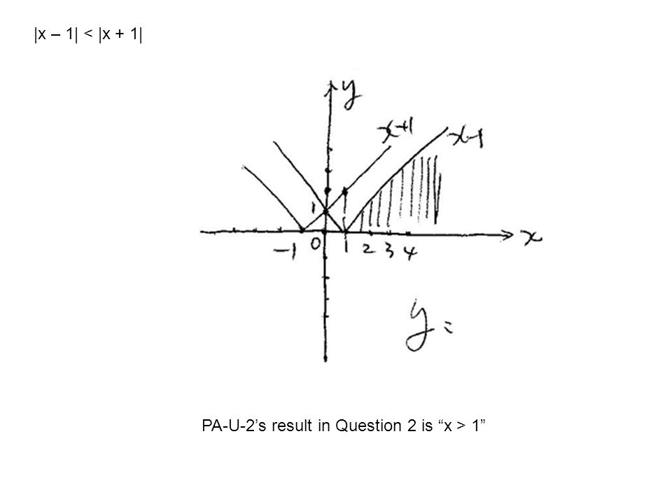 PA-U-2's result in Question 2 is x > 1 |x – 1| < |x + 1|