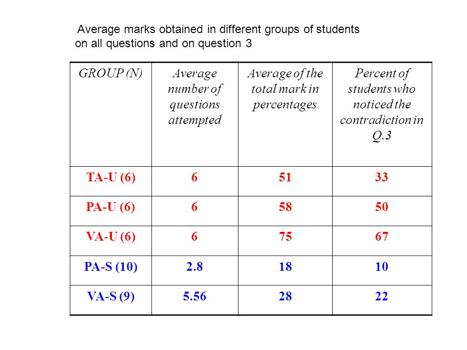 GROUP (N)Average number of questions attempted Average of the total mark in percentages Percent of students who noticed the contradiction in Q.3 TA-U (6)65133 PA-U (6)65850 VA-U (6)67567 PA-S (10)2.81810 VA-S (9)5.562822 Average marks obtained in different groups of students on all questions and on question 3