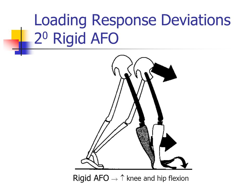 Loading Response Deviations 2 0 Rigid AFO Rigid AFO   knee and hip flexion