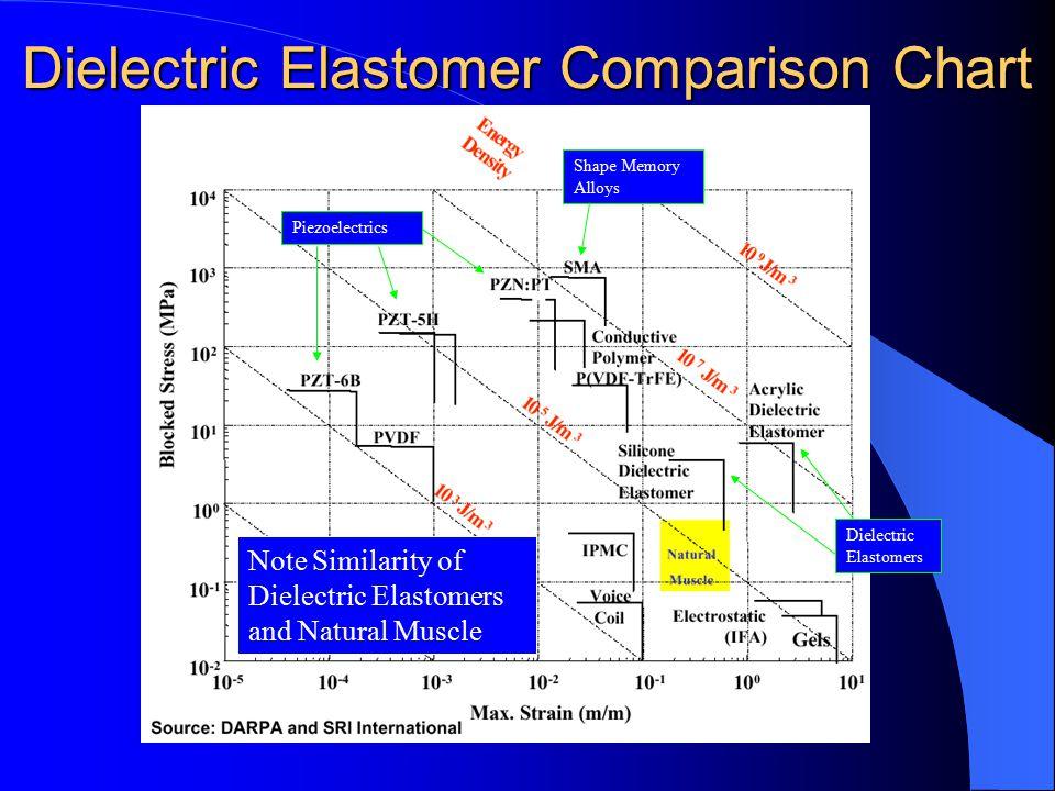 Dielectric Elastomer Comparison Chart Shape Memory Alloys Piezoelectrics Dielectric Elastomers Note Similarity of Dielectric Elastomers and Natural Muscle