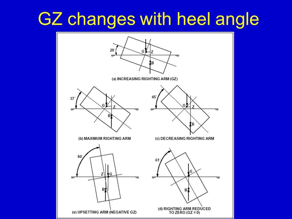 GZ changes with heel angle