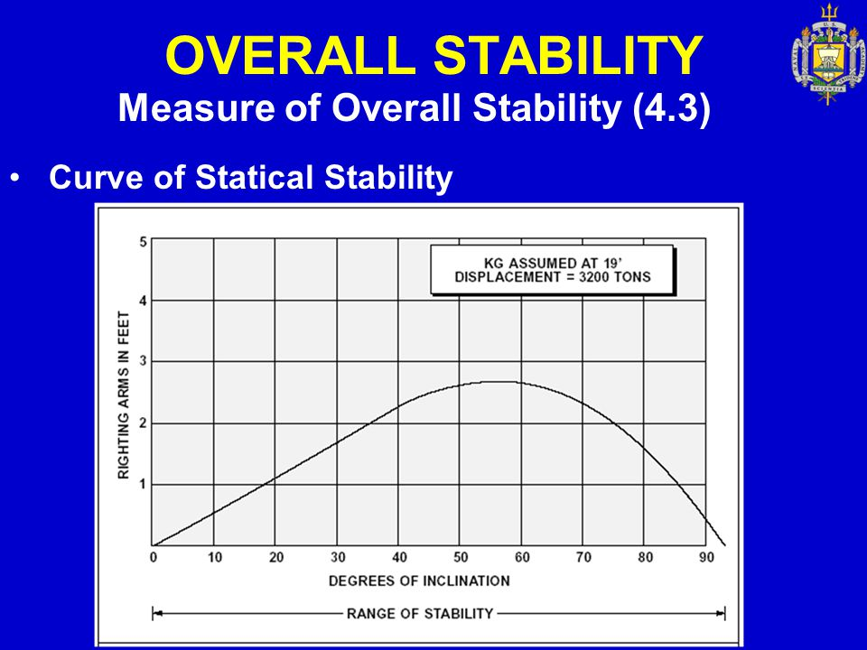 OVERALL STABILITY Measure of Overall Stability (4.3) Curve of Statical Stability