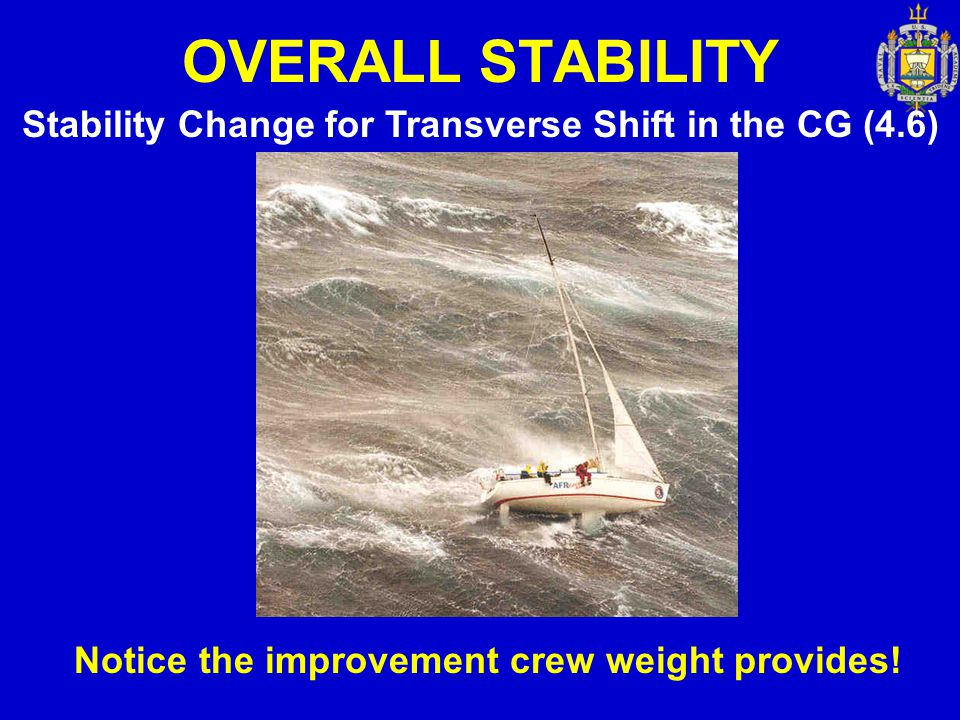 OVERALL STABILITY Stability Change for Transverse Shift in the CG (4.6) Notice the improvement crew weight provides!