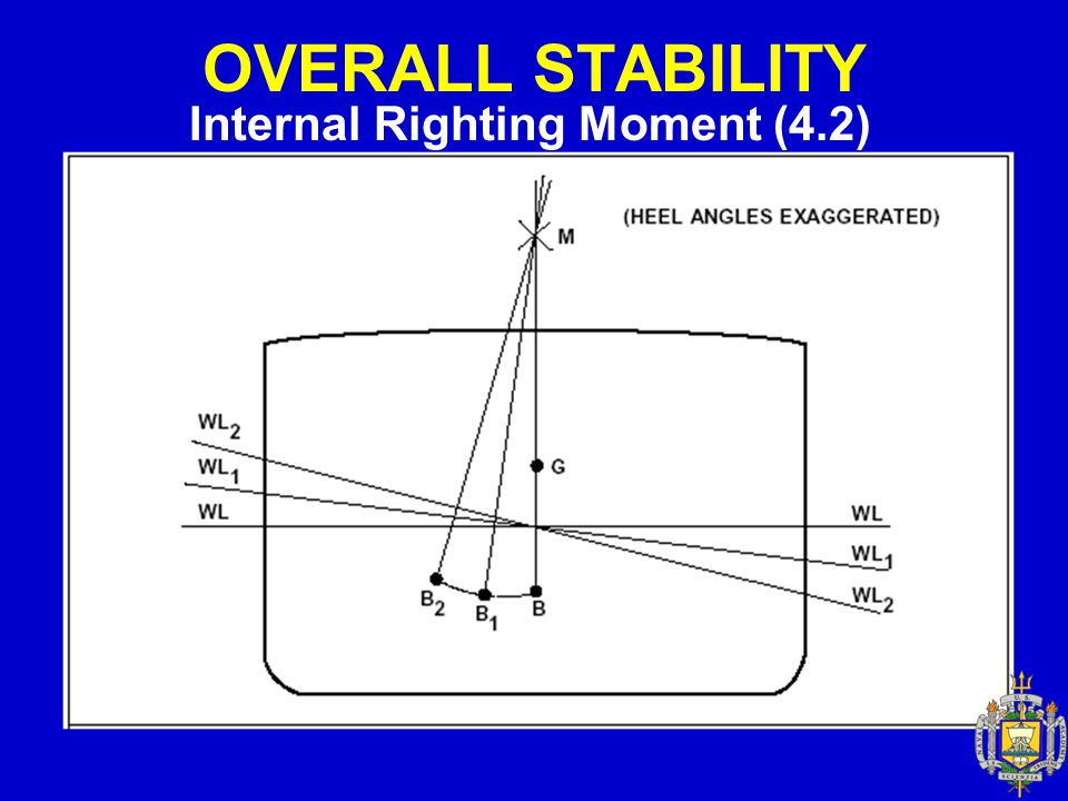 OVERALL STABILITY Measure of Overall Stability (4.4) Maximum Righting Moment – The largest Static Moment the ship can produce.
