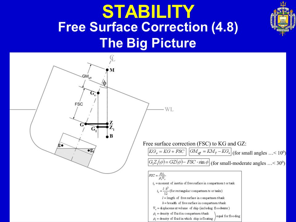 STABILITY Free Surface Correction (4.8) The Big Picture