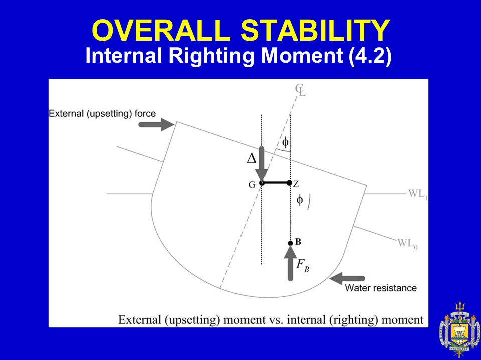 OVERALL STABILITY Cross Curves (4.3) Cross Curves of Stability (Cont.) – Each curve is for one angle of heel.