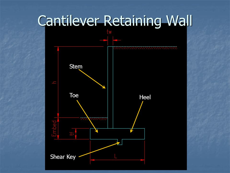 Forces ACTING ON the Wall Wall Footing Shear Key Soil on Toe Soil on Heel Active Lateral Soil Pressure