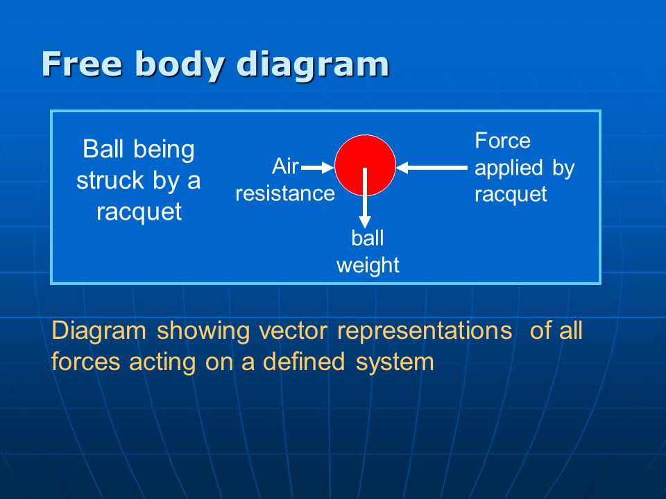 Free body diagram Diagram showing vector representations of all forces acting on a defined system ball weight Force applied by racquet Air resistance Ball being struck by a racquet