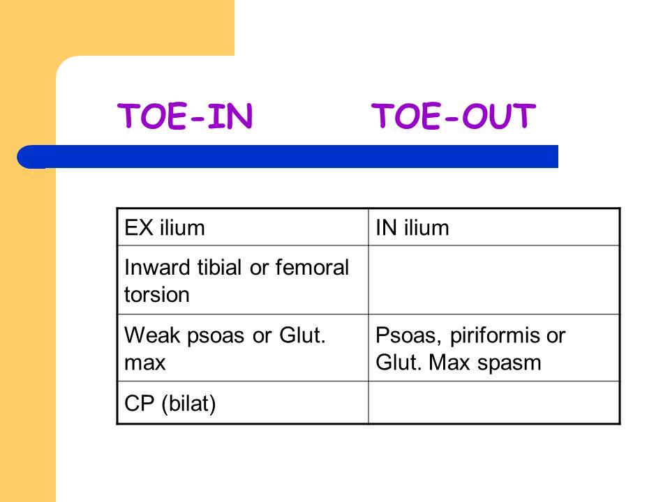 TOE-IN TOE-OUT EX iliumIN ilium Inward tibial or femoral torsion Weak psoas or Glut. max Psoas, piriformis or Glut. Max spasm CP (bilat)