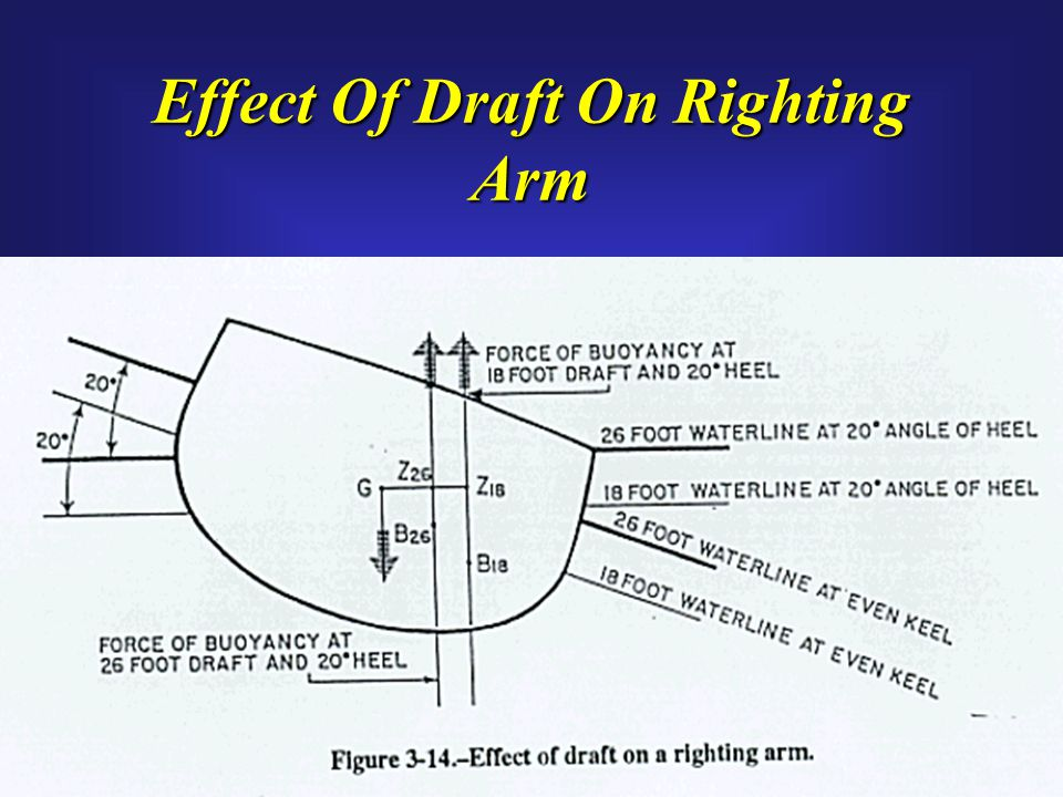 Effect Of Draft On Righting Arm