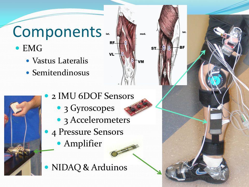 Components EMG Vastus Lateralis Semitendinosus 2 IMU 6DOF Sensors 3 Gyroscopes 3 Accelerometers 4 Pressure Sensors Amplifier NIDAQ & Arduinos