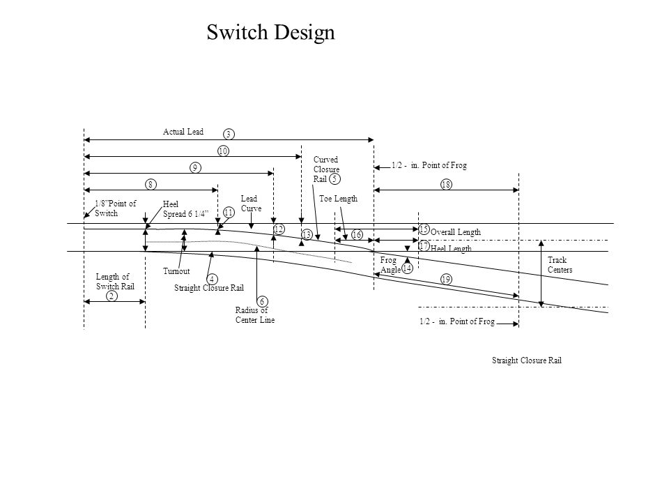"""Switch Design 1/8""""Point of Switch Heel Spread 6 1/4"""" Lead Curve Length of Switch Rail Turnout Straight Closure Rail Radius of Center Line 2 9 8 6 4 Tr"""