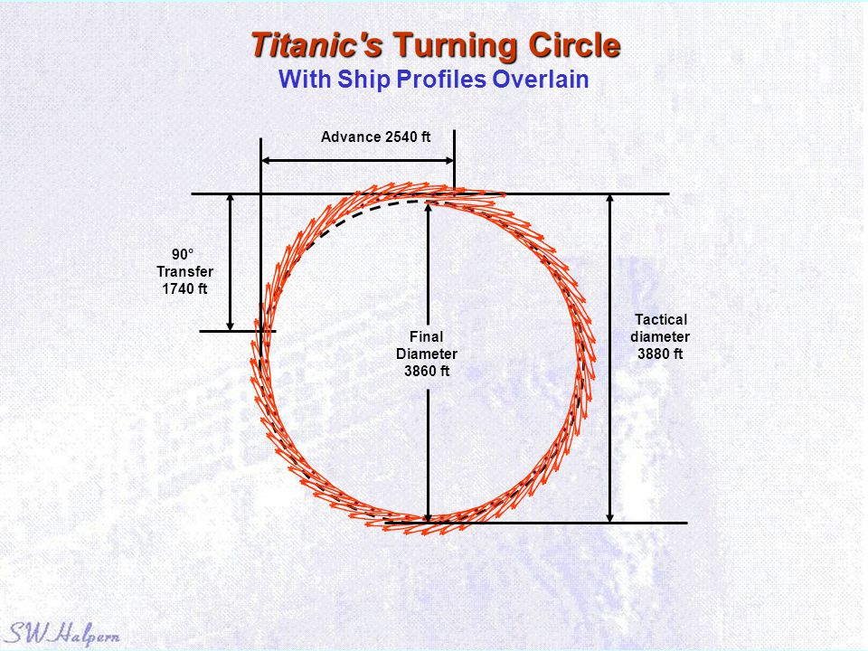 Titanic's Turning Circle Titanic's Turning Circle With Ship Profiles Overlain Advance 2540 ft Tactical diameter 3880 ft 90° Transfer 1740 ft Final Dia