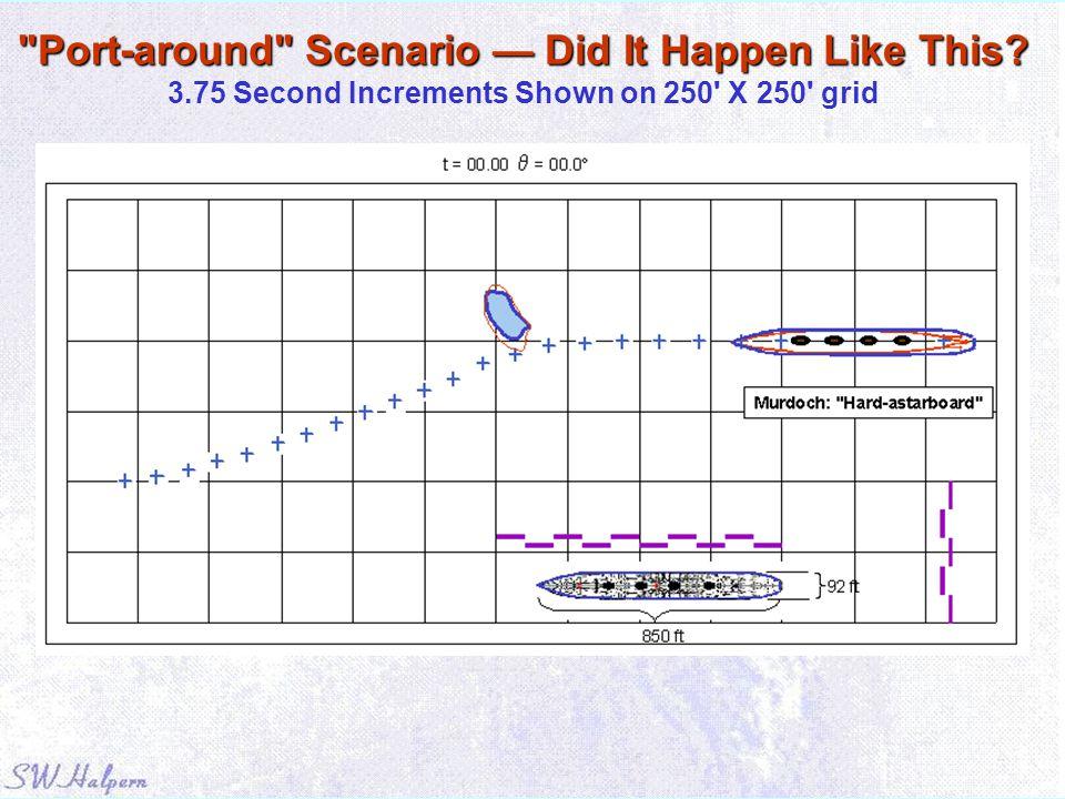 Port-around Scenario — Did It Happen Like This. Port-around Scenario — Did It Happen Like This.