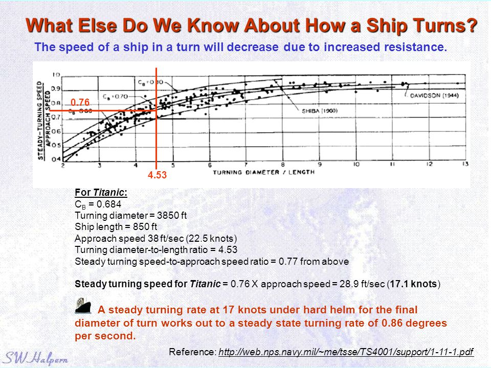 What Else Do We Know About How a Ship Turns? Reference: http://web.nps.navy.mil/~me/tsse/TS4001/support/1-11-1.pdf For Titanic: C B = 0.684 Turning di