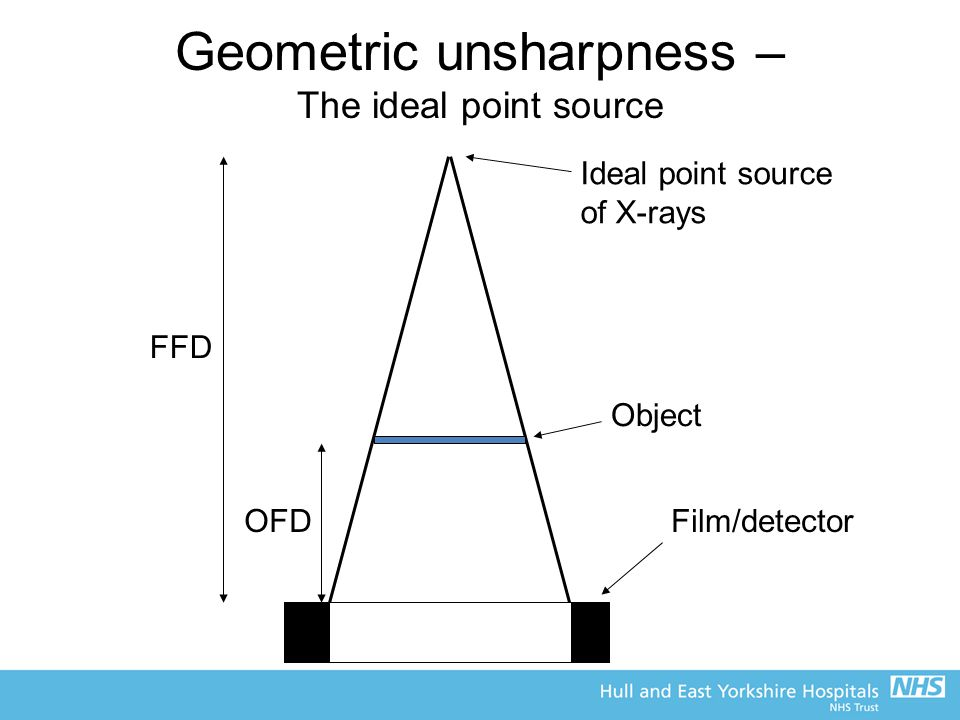 Geometric unsharpness – The ideal point source Object Film/detector Ideal point source of X-rays FFD OFD