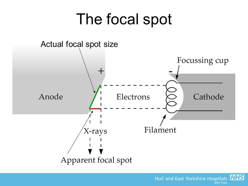 The focal spot Actual focal spot size
