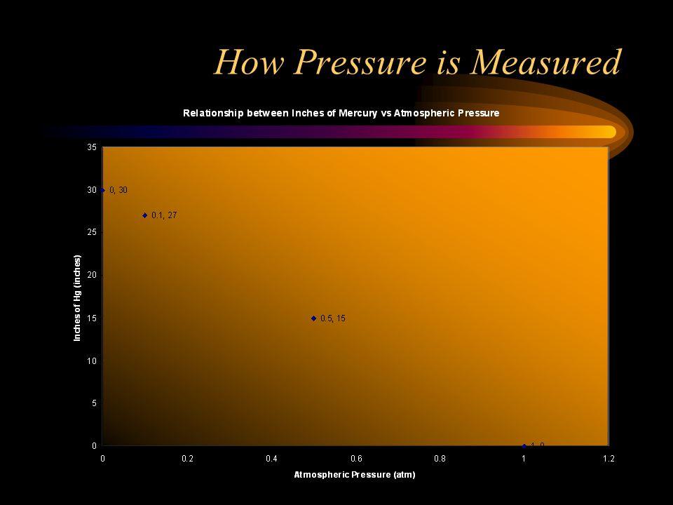 How Pressure is Measured