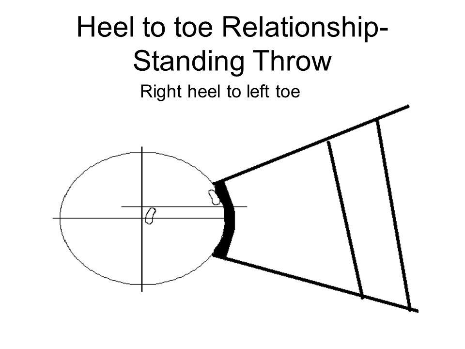 Heel to toe Relationship- Standing Throw Right heel to left toe