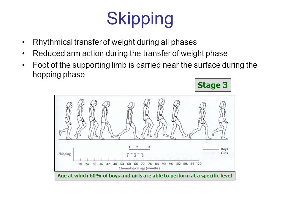 Skipping Rhythmical transfer of weight during all phases Reduced arm action during the transfer of weight phase Foot of the supporting limb is carried near the surface during the hopping phase Stage 3 Age at which 60% of boys and girls are able to perform at a specific level