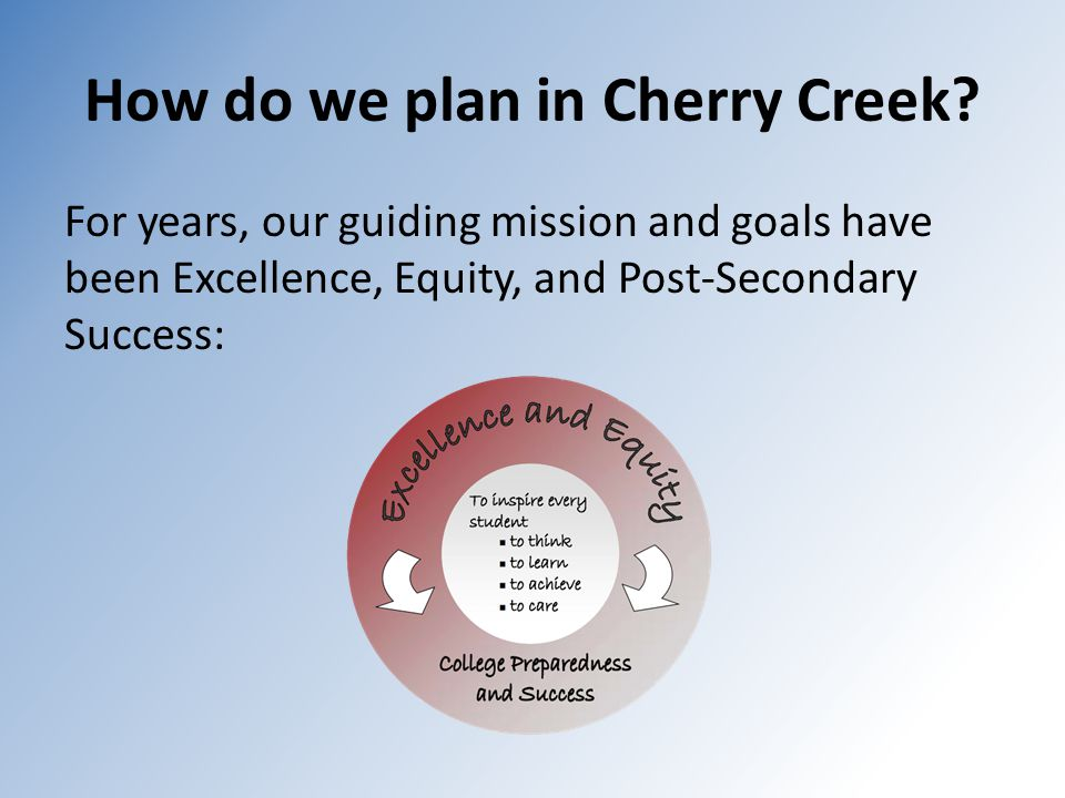 How do we plan in Cherry Creek? For years, our guiding mission and goals have been Excellence, Equity, and Post-Secondary Success: