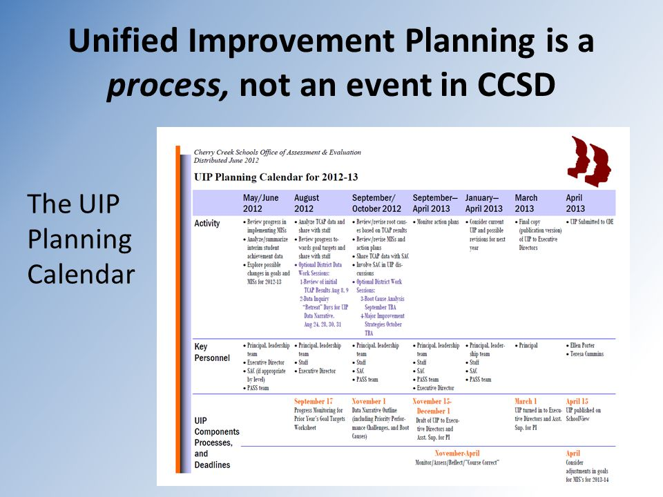 Unified Improvement Planning is a process, not an event in CCSD The UIP Planning Calendar