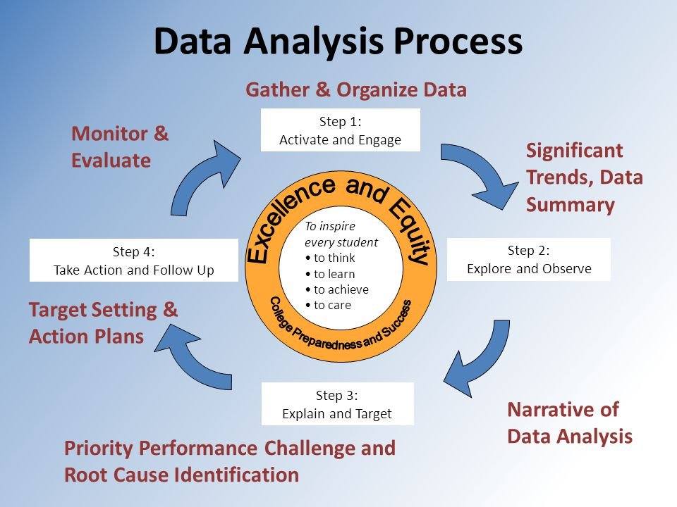 Data Analysis Process To inspire every student to think to learn to achieve to care Step 1: Activate and Engage Step 2: Explore and Observe Step 3: Explain and Target Step 4: Take Action and Follow Up Gather & Organize Data Narrative of Data Analysis Target Setting & Action Plans Priority Performance Challenge and Root Cause Identification Monitor & Evaluate Significant Trends, Data Summary