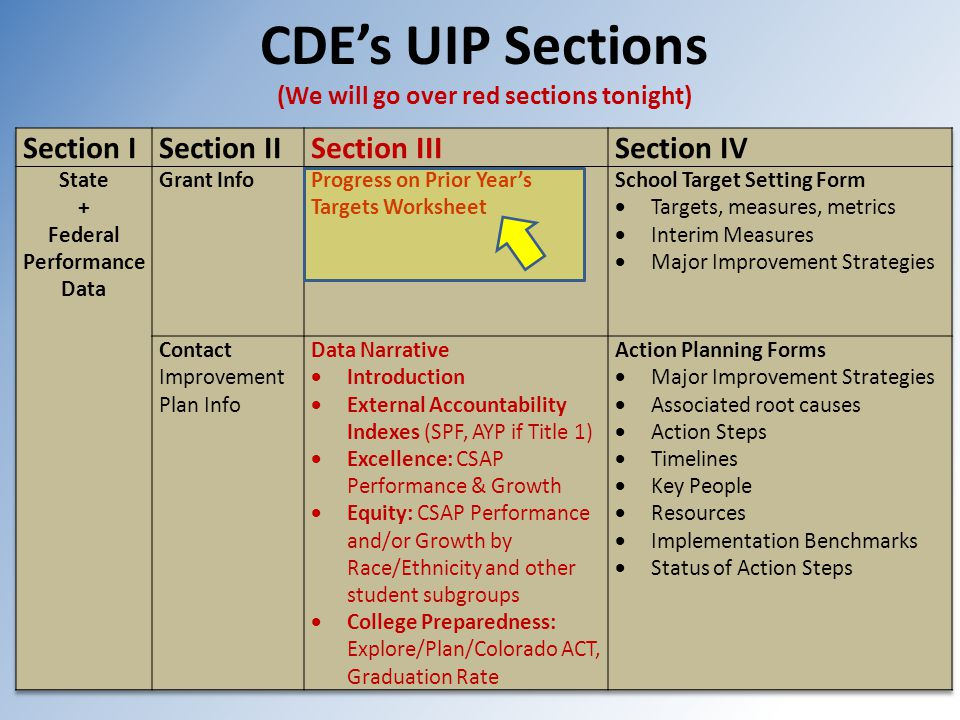 CDE's UIP Sections (We will go over red sections tonight)
